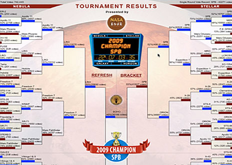 Completed Brackets
